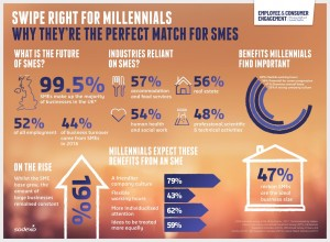 Millennials and SME's Infographic